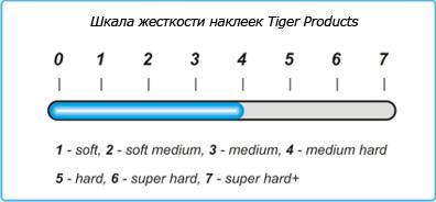 Шкала жесткости наклеек Tiger